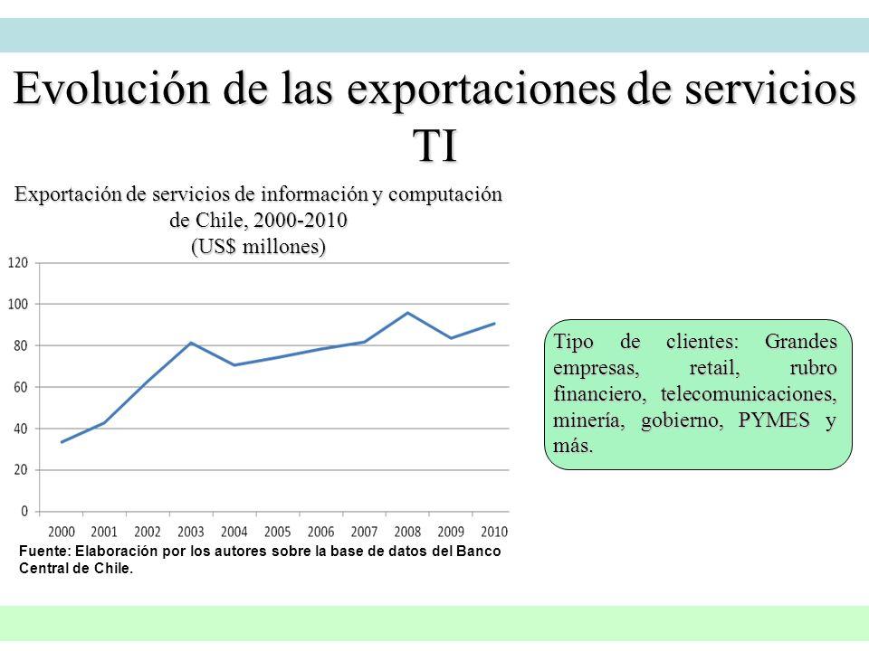 Fuente: Elaboración por los autores sobre la base de datos del Banco Central de Chile. Exportación de servicios de información y computación de Chile,