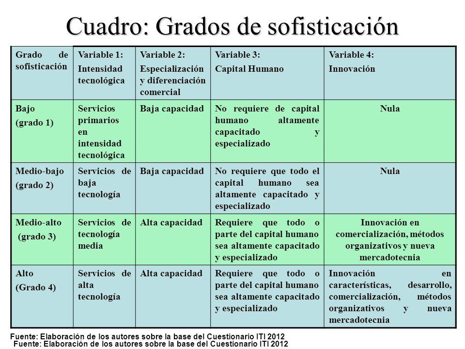 Cuadro: Grados de sofisticación Fuente: Elaboración de los autores sobre la base del Cuestionario ITI 2012 Grado de sofisticación Variable 1: Intensid