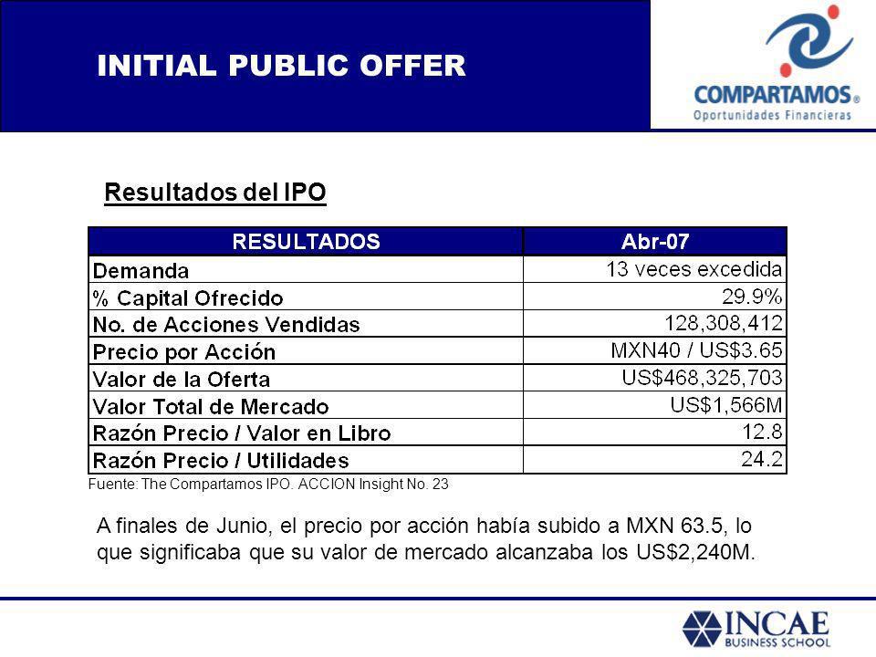 INITIAL PUBLIC OFFER Resultados del IPO A finales de Junio, el precio por acción había subido a MXN 63.5, lo que significaba que su valor de mercado a