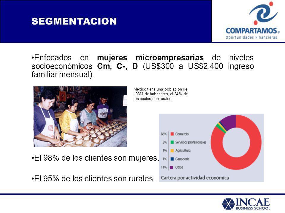 Enfocados en mujeres microempresarias de niveles socioeconómicos Cm, C-, D (US$300 a US$2,400 ingreso familiar mensual). El 98% de los clientes son mu