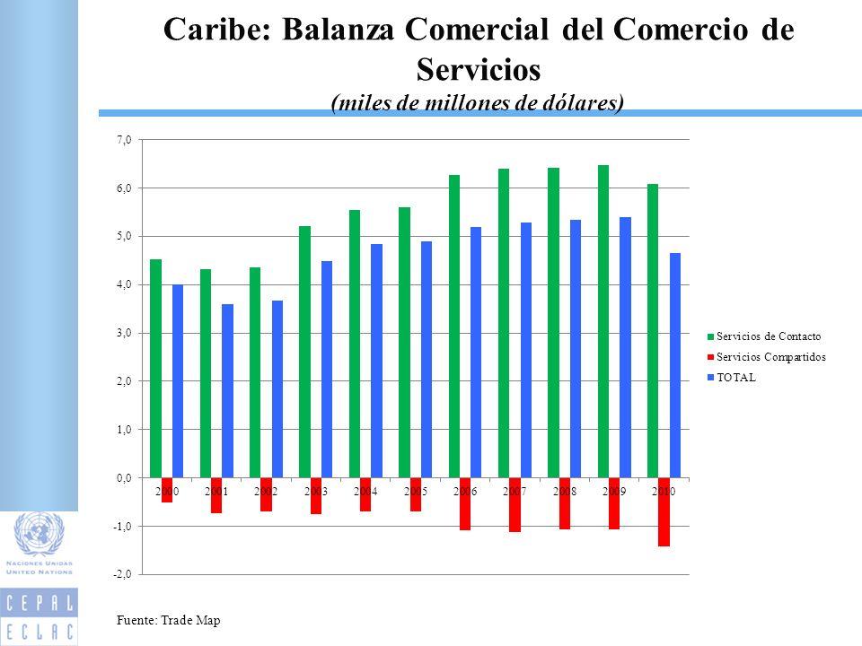 12 Caribe: Balanza Comercial del Comercio de Servicios (miles de millones de dólares) Fuente: Trade Map