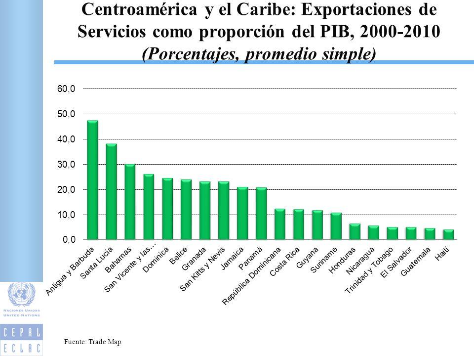 Centroamérica y el Caribe: Exportaciones de Servicios como proporción del PIB, 2000-2010 (Porcentajes, promedio simple) 14 Fuente: Trade Map