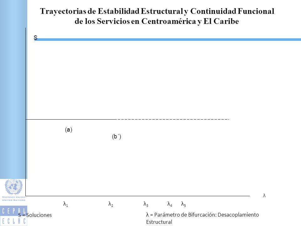 λ S (a) (b´) λ5λ5 λ4λ4 λ3λ3 λ2λ2 λ1λ1 S = Soluciones λ = Parámetro de Bifurcación: Desacoplamiento Estructural Trayectorias de Estabilidad Estructural y Continuidad Funcional de los Servicios en Centroamérica y El Caribe