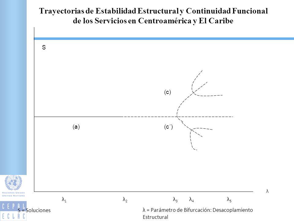 λ S (a)(c´) (c) λ5λ5 λ4λ4 λ3λ3 λ2λ2 λ1λ1 S = Soluciones λ = Parámetro de Bifurcación: Desacoplamiento Estructural Trayectorias de Estabilidad Estructural y Continuidad Funcional de los Servicios en Centroamérica y El Caribe