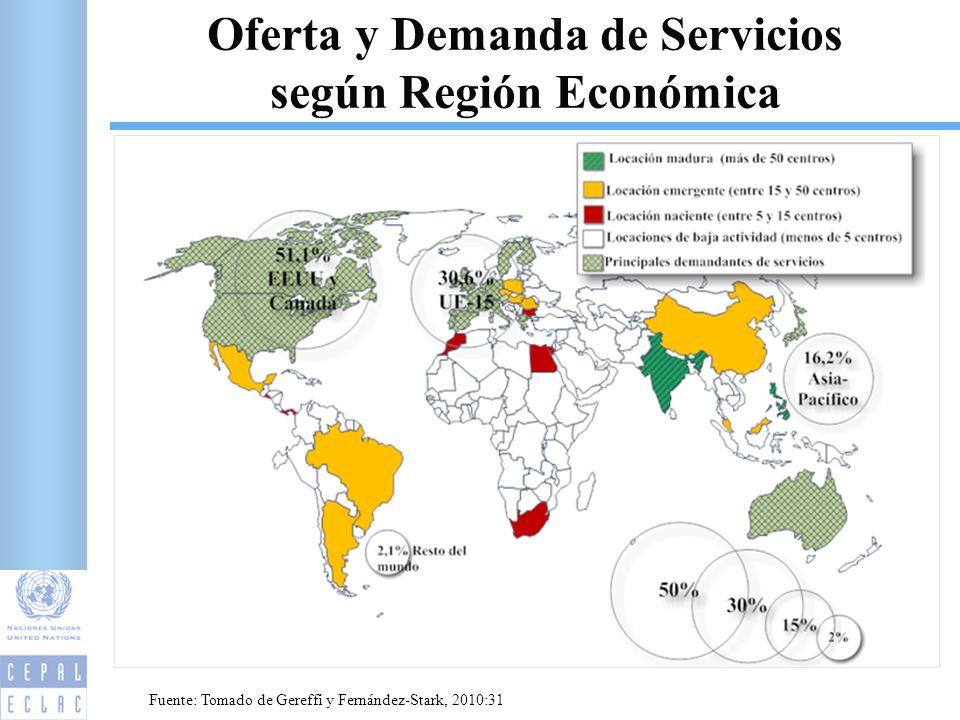 Oferta y Demanda de Servicios según Región Económica 2 Fuente: Tomado de Gereffi y Fernández-Stark, 2010:31