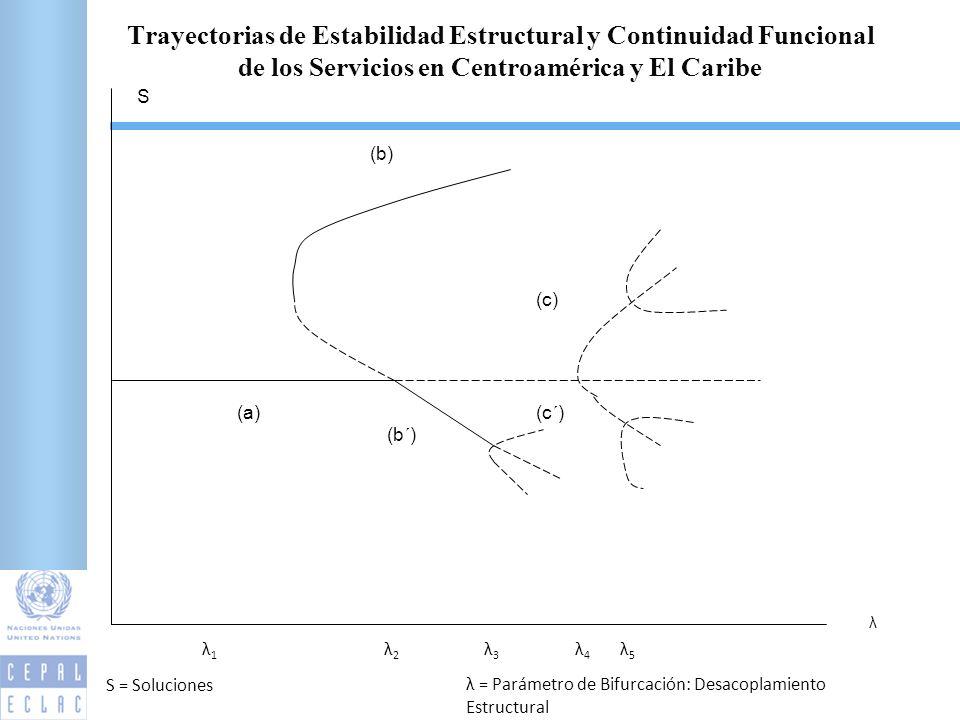 λ S (a) (b) (b´) (c´) (c) λ5λ5 λ4λ4 λ3λ3 λ2λ2 λ1λ1 S = Soluciones λ = Parámetro de Bifurcación: Desacoplamiento Estructural Trayectorias de Estabilidad Estructural y Continuidad Funcional de los Servicios en Centroamérica y El Caribe