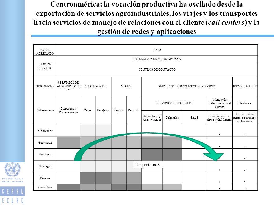 Centroamérica: la vocación productiva ha oscilado desde la exportación de servicios agroindustriales, los viajes y los transportes hacia servicios de manejo de relaciones con el cliente (call centers) y la gestión de redes y aplicaciones 21 VALOR AGREGADO BAJO TIPO DE SERVICIO INTENSIVOS EN MANO DE OBRA CENTROS DE CONTACTO SEGMENTO SERVICIOS DE AGROINDUSTRI A TRANSPORTEVIAJESSERVICIOS DE PROCESOS DE NEGOCIOSERVICIOS DE TI Subsegmento Empacado y Procesamiento CargaPasajerosNegocioPersonal SERVICIOS PERSONALES Manejo de Relaciones con el Cliente Hardware Recreativos y Audiovisuales CulturalesSalud Procesamiento de datos y Call Centers Infraestructura manejo de redes y aplicaciones El Salvador ** Guatemala ** Honduras ** Nicaragua ** Panama ** Costa Rica ** Trayectoria A