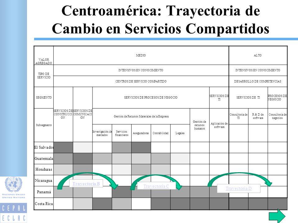 VALOR AGREGADO MEDIOALTO TIPO DE SERVICIO INTENSIVOS EN CONOCIMIENTO CENTROS DE SERVICIO COMPARTIDODESARROLLO DE COMPETENCIAS SEGMENTO SERVICIOS DE CONSTRUCCI ON SERVICIOS DE COMUNICACI ÓN SERVICIOS DE PROCESOS DE NEGOCIO SERVICIOS DE TI PROCESOS DE NEGOCIO Subsegmento Gestión de Recursos Materiales de la Empresa Gestión de recursos humanos Aplicación de software Consultoría de TI R & D de software Consultoría de negocios Investigación de mercados Servicios financieros AseguradorasContabilidadLegales El Salvador Guatemala Honduras Nicaragua Panamá Costa Rica 23 Trayectoria B Trayectoria C Trayectoria D Centroamérica: Trayectoria de Cambio en Servicios Compartidos