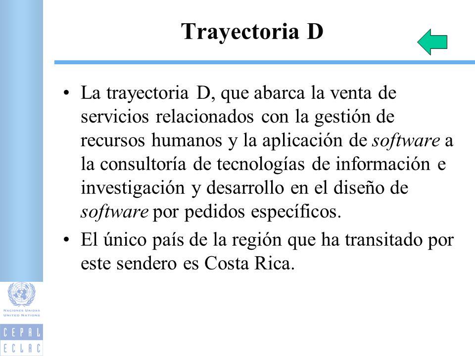 Trayectoria D La trayectoria D, que abarca la venta de servicios relacionados con la gestión de recursos humanos y la aplicación de software a la consultoría de tecnologías de información e investigación y desarrollo en el diseño de software por pedidos específicos.
