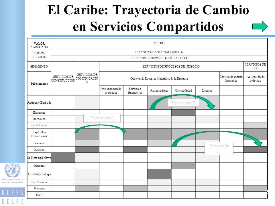 VALOR AGREGADO MEDIO TIPO DE SERVICIO INTENSIVOS EN CONOCIMIENTO CENTROS DE SERVICIO COMPARTIDO SEGMENTO SERVICIOS DE CONSTRUCCION SERVICIOS DE COMUNICACIÓ N SERVICIOS DE PROCESOS DE NEGOCIO SERVICIOS DE TI Subsegmento Gestión de Recursos Materiales de la Empresa Gestión de recursos humanos Aplicación de software Investigación de mercados Servicios financieros AseguradorasContabilidadLegales Antigua y Barbuda Bahamas Dominica Santa Lucía República Dominicana Granada Jamaica St.