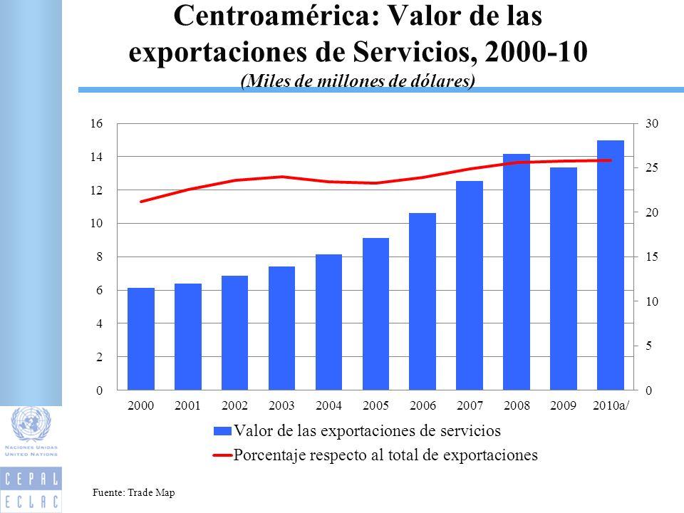 Centroamérica: Valor de las exportaciones de Servicios, 2000-10 (Miles de millones de dólares) 3 Fuente: Trade Map