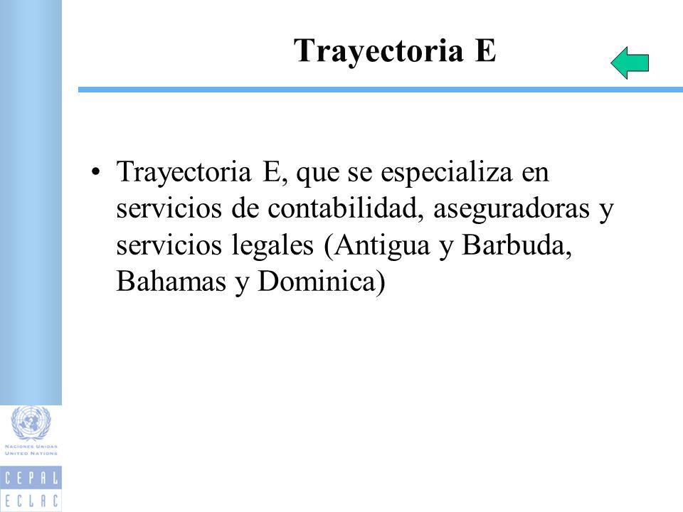 Trayectoria E Trayectoria E, que se especializa en servicios de contabilidad, aseguradoras y servicios legales (Antigua y Barbuda, Bahamas y Dominica) 30