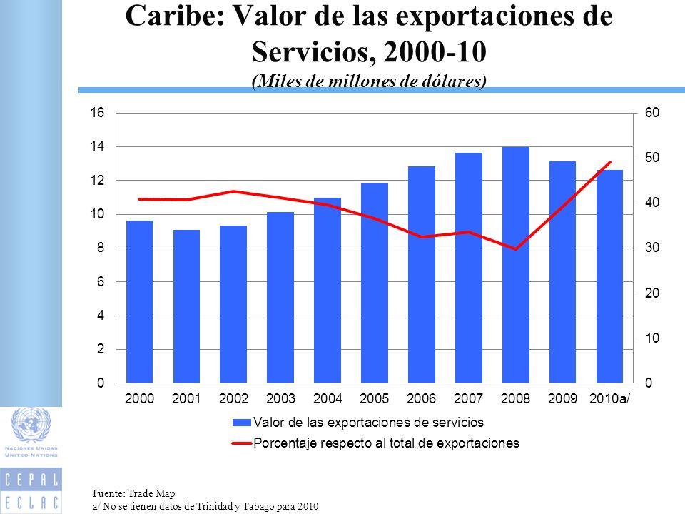 Caribe: Valor de las exportaciones de Servicios, 2000-10 (Miles de millones de dólares) 4 Fuente: Trade Map a/ No se tienen datos de Trinidad y Tabago