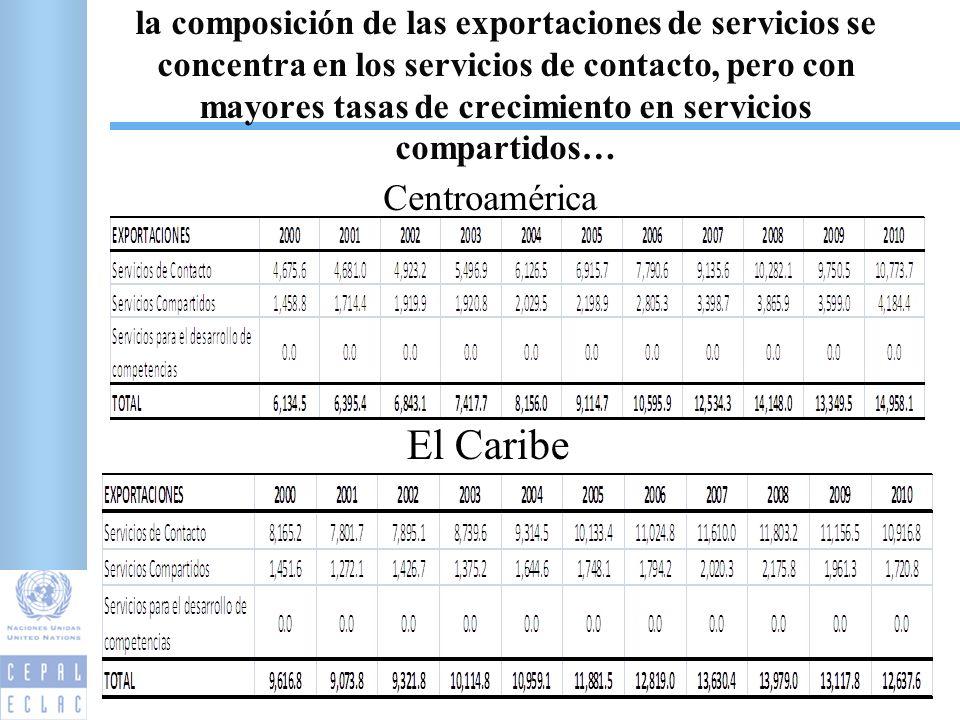 la composición de las exportaciones de servicios se concentra en los servicios de contacto, pero con mayores tasas de crecimiento en servicios compartidos… 5 Centroamérica El Caribe