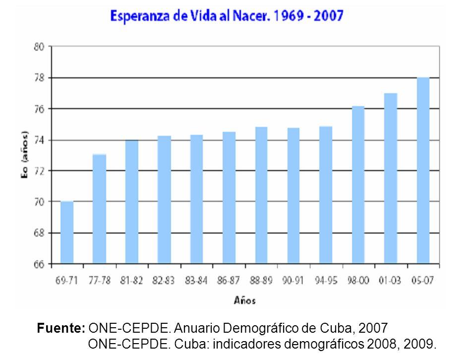 Fuente: ONE-CEPDE. Anuario Demográfico de Cuba, 2007 ONE-CEPDE. Cuba: indicadores demográficos 2008, 2009.