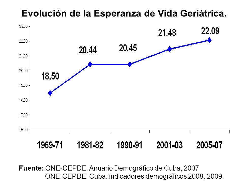 Evolución de la Esperanza de Vida Geriátrica. Fuente: ONE-CEPDE. Anuario Demográfico de Cuba, 2007 ONE-CEPDE. Cuba: indicadores demográficos 2008, 200