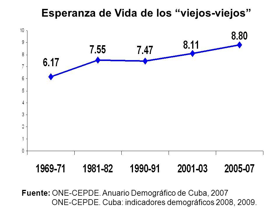 Fuente: ONE-CEPDE. Anuario Demográfico de Cuba, 2007 ONE-CEPDE. Cuba: indicadores demográficos 2008, 2009. Esperanza de Vida de los viejos-viejos