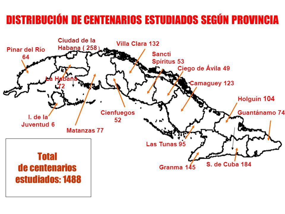 DISTRIBUCIÓN DE CENTENARIOS ESTUDIADOS SEGÚN PROVINCIA Ciudad de la Habana ( 258 ) La Habana 72 Pinar del Río 64 Cienfuegos 52 Sancti Spíritus 53 Holg