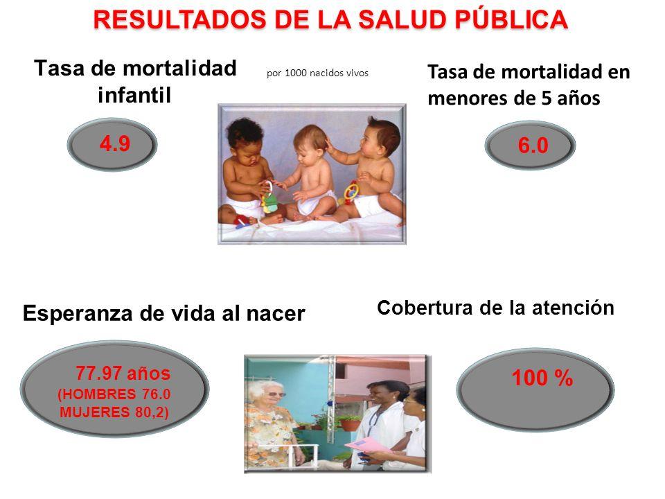 Tasa de mortalidad infantil por 1000 nacidos vivos Esperanza de vida al nacer 77.97 años (HOMBRES 76.0 MUJERES 80,2) 4.9 Cobertura de la atención 100