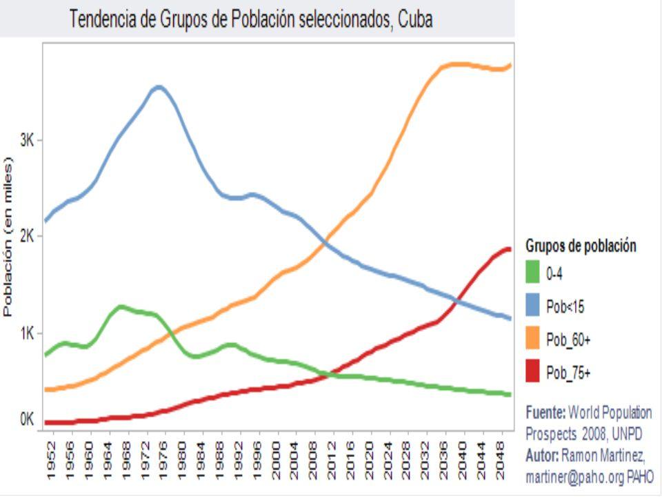 INVESTIGACIONES CARACTERIZACIÓN DE LOS CENTENARIOS EN CUBA ESTUDIO LONGITUDINAL DE LOS CENTENARIOS EN CUBA.