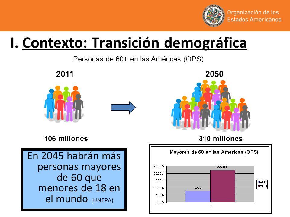 I. Contexto: Transición demográfica En 2045 habrán más personas mayores de 60 que menores de 18 en el mundo (UNFPA) 106 millones310 millones 2011 2050
