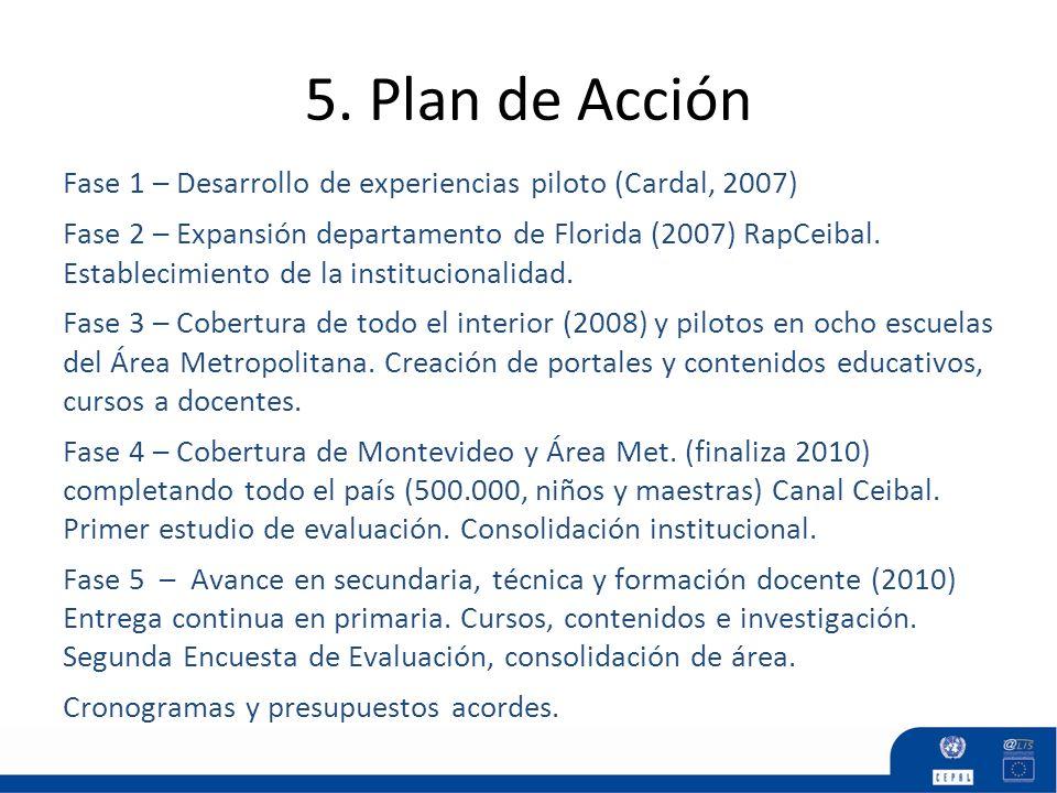 5. Plan de Acción Fase 1 – Desarrollo de experiencias piloto (Cardal, 2007) Fase 2 – Expansión departamento de Florida (2007) RapCeibal. Establecimien