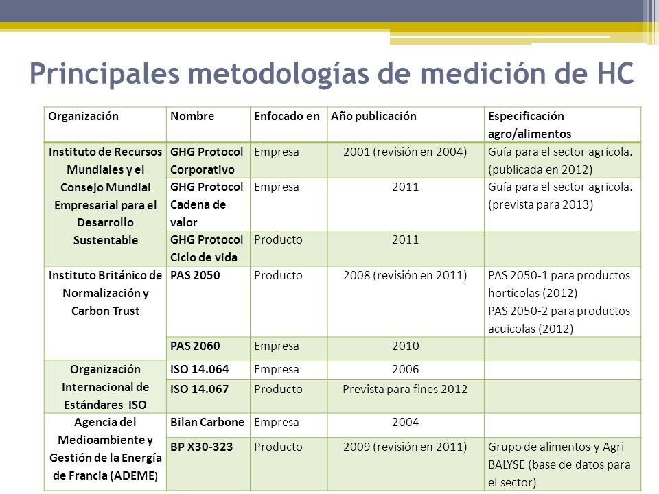 Principales metodologías de medición de HC OrganizaciónNombreEnfocado enAño publicación Especificación agro/alimentos Instituto de Recursos Mundiales