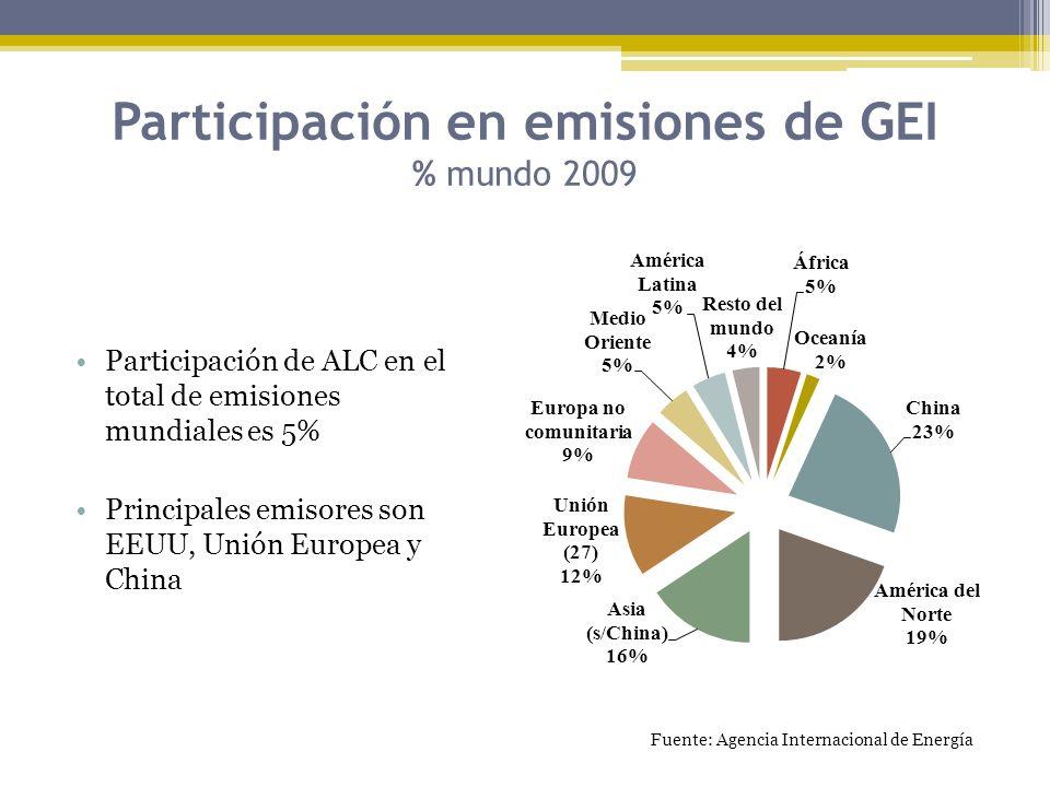 Participación en emisiones de GEI % mundo 2009 Participación de ALC en el total de emisiones mundiales es 5% Principales emisores son EEUU, Unión Euro
