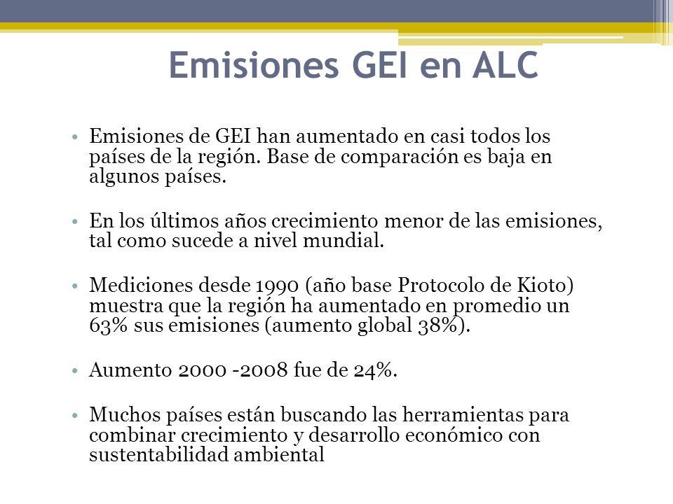 Emisiones GEI en ALC Emisiones de GEI han aumentado en casi todos los países de la región. Base de comparación es baja en algunos países. En los últim