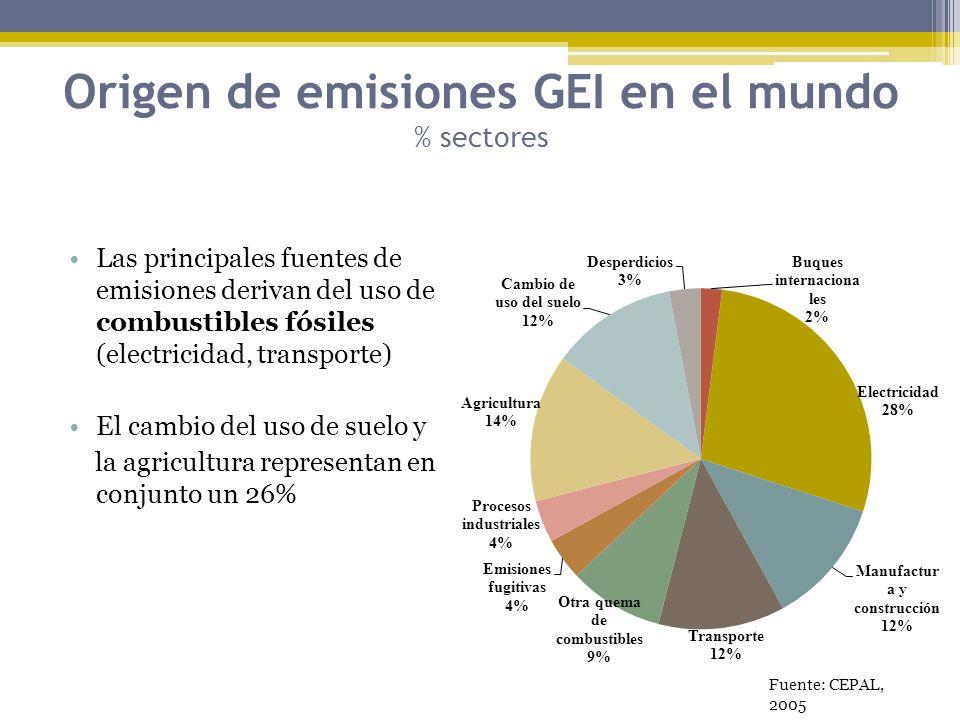 Origen de emisiones GEI en el mundo % sectores Las principales fuentes de emisiones derivan del uso de combustibles fósiles (electricidad, transporte)