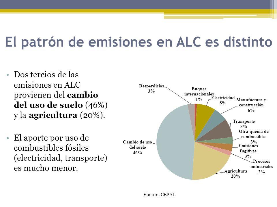 El patrón de emisiones en ALC es distinto Dos tercios de las emisiones en ALC provienen del cambio del uso de suelo (46%) y la agricultura (20%). El a