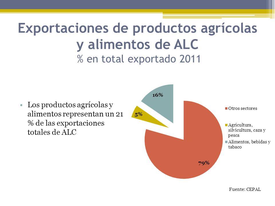 Exportaciones de productos agrícolas y alimentos de ALC % en total exportado 2011 Los productos agrícolas y alimentos representan un 21 % de las expor