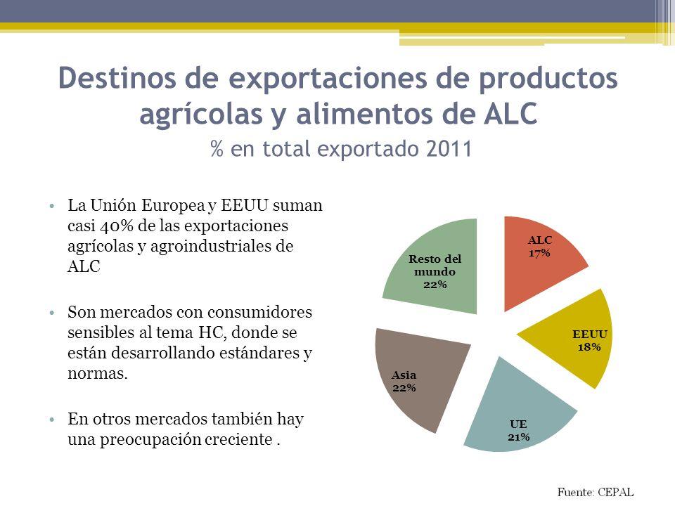 Destinos de exportaciones de productos agrícolas y alimentos de ALC % en total exportado 2011 La Unión Europea y EEUU suman casi 40% de las exportacio