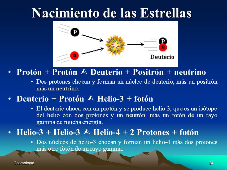 Cosmología24 Nacimiento de las Estrellas Protón + Protón Deuterio + Positrón + neutrino Dos protones chocan y forman un núcleo de deuterio, más un pos