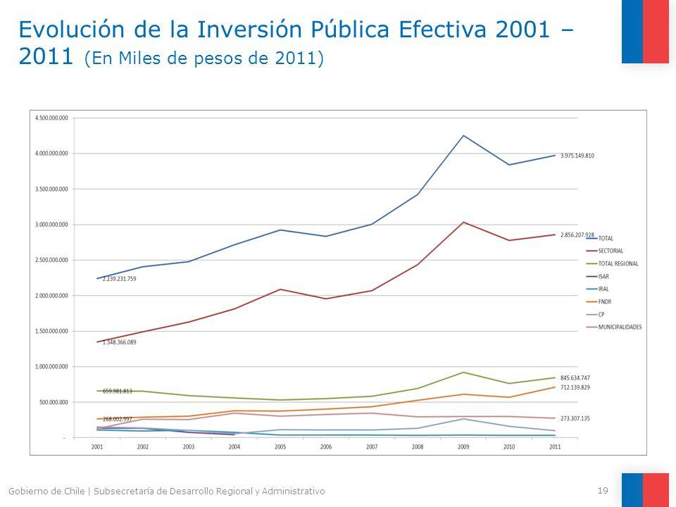 Evolución de la Inversión Pública Efectiva 2001 – 2011 (En Miles de pesos de 2011) 19 Gobierno de Chile | Subsecretaría de Desarrollo Regional y Admin