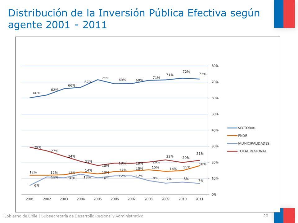 Distribución de la Inversión Pública Efectiva según agente 2001 - 2011 20 Gobierno de Chile | Subsecretaría de Desarrollo Regional y Administrativo