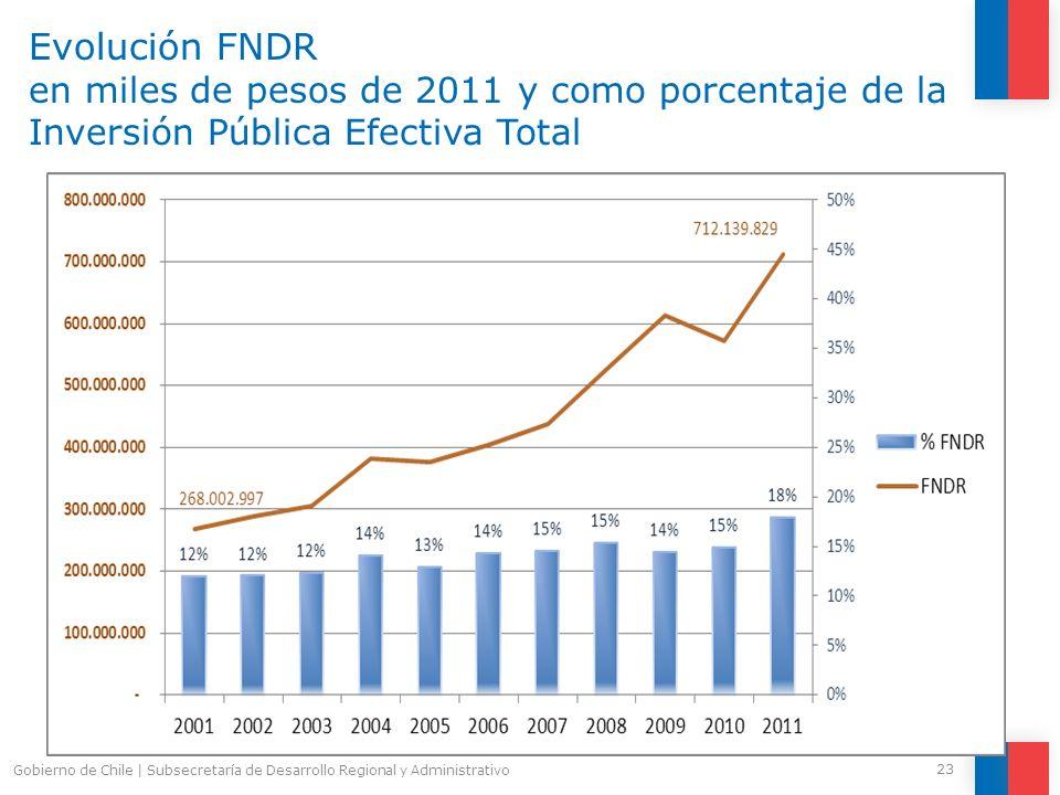 Evolución FNDR en miles de pesos de 2011 y como porcentaje de la Inversión Pública Efectiva Total 23 Gobierno de Chile | Subsecretaría de Desarrollo R