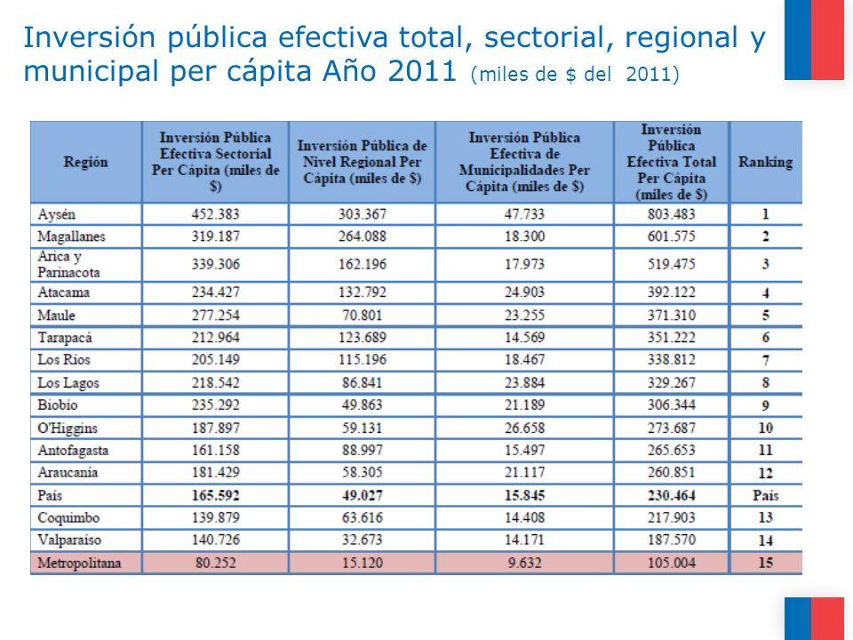 Inversión pública efectiva total, sectorial, regional y municipal per cápita Año 2011 (miles de $ del 2011)