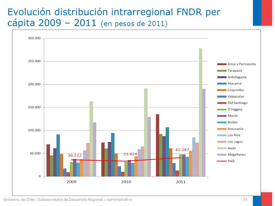 Evolución distribución intrarregional FNDR per cápita 2009 – 2011 (en pesos de 2011) 25 Gobierno de Chile | Subsecretaría de Desarrollo Regional y Adm