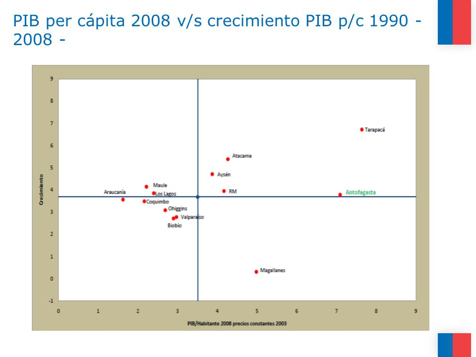 PIB per cápita 2008 v/s crecimiento PIB p/c 1990 - 2008 -