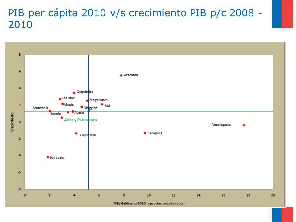 PIB per cápita 2010 v/s crecimiento PIB p/c 2008 - 2010