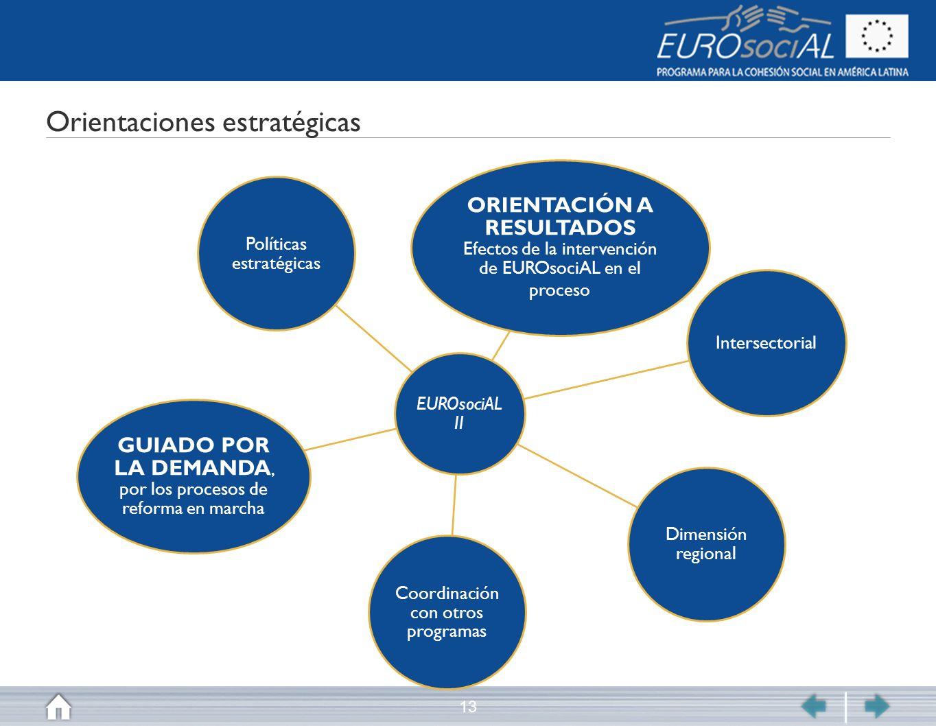 Orientaciones estratégicas 13 EUROsociAL II ORIENTACIÓN A RESULTADOS Efectos de la intervención de EUROsociAL en el proceso Intersectorial Dimensión r