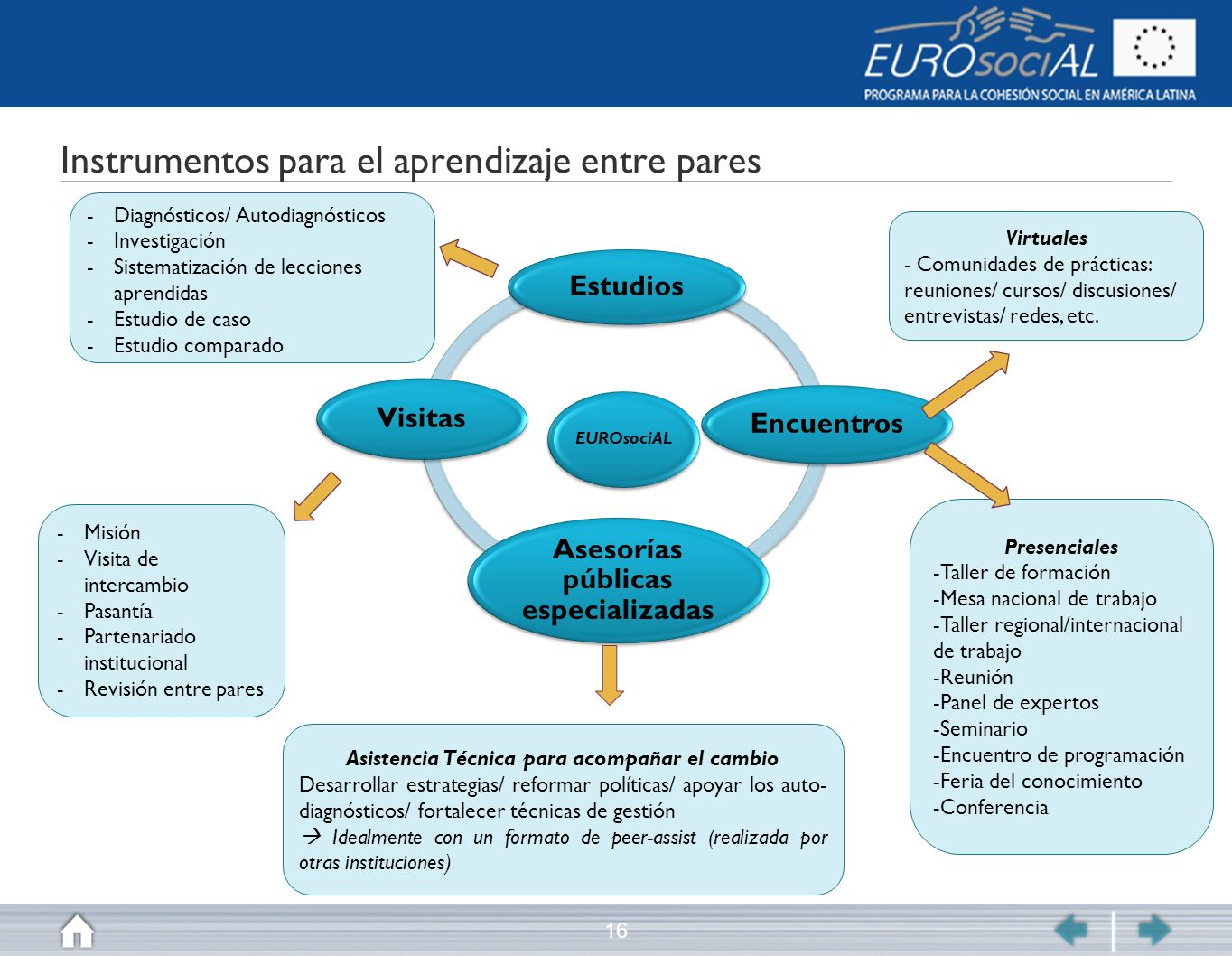 Instrumentos para el aprendizaje entre pares 16 EUROsociAL Estudios Encuentros Asesorías públicas especializadas Visitas -Diagnósticos/ Autodiagnóstic