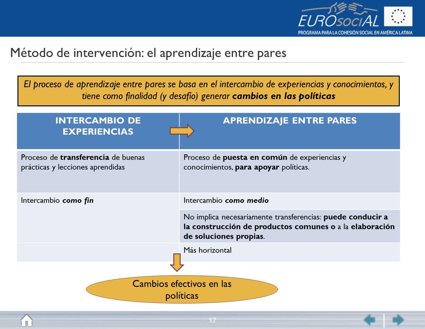 Método de intervención: el aprendizaje entre pares 17 El proceso de aprendizaje entre pares se basa en el intercambio de experiencias y conocimientos,