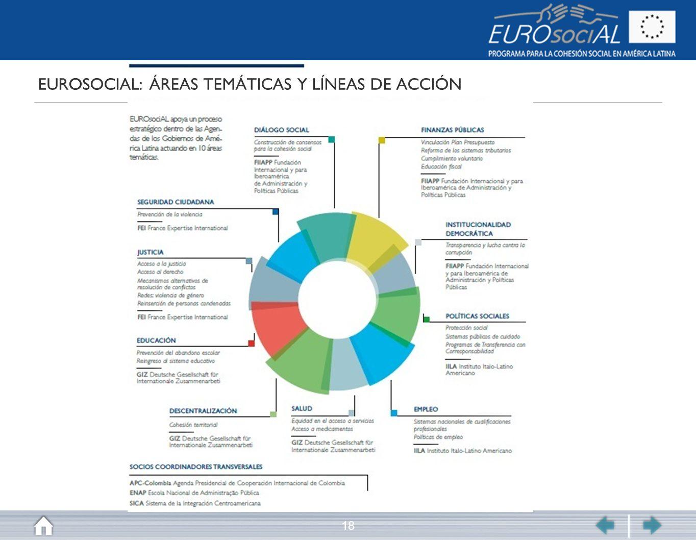 18 EUROSOCIAL: ÁREAS TEMÁTICAS Y LÍNEAS DE ACCIÓN