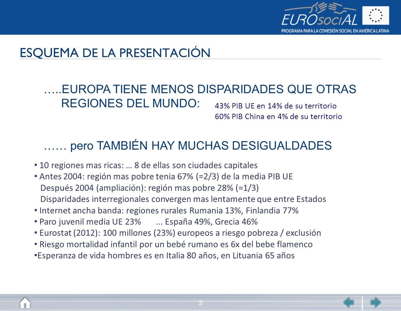 3 ESQUEMA DE LA PRESENTACIÓN …..EUROPA TIENE MENOS DISPARIDADES QUE OTRAS REGIONES DEL MUNDO: …… pero TAMBIÉN HAY MUCHAS DESIGUALDADES 43% PIB UE en 1