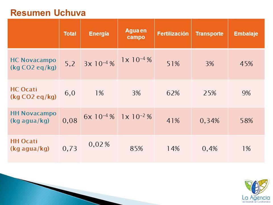 TotalEnergía Agua en campo FertilizaciónTransporteEmbalaje HC Novacampo (kg CO2 eq/kg) 5,23x 10 -4 % 1x 10 -4 % 51%3%45% HC Ocati (kg CO2 eq/kg) 6,01%3%62%25%9% HH Novacampo (kg agua/kg) 0,08 6x 10 -4 %1x 10 -2 % 41%0,34%58% HH Ocati (kg agua/kg) 0,73 0,02 % 85%14%0,4%1% Resumen Uchuva