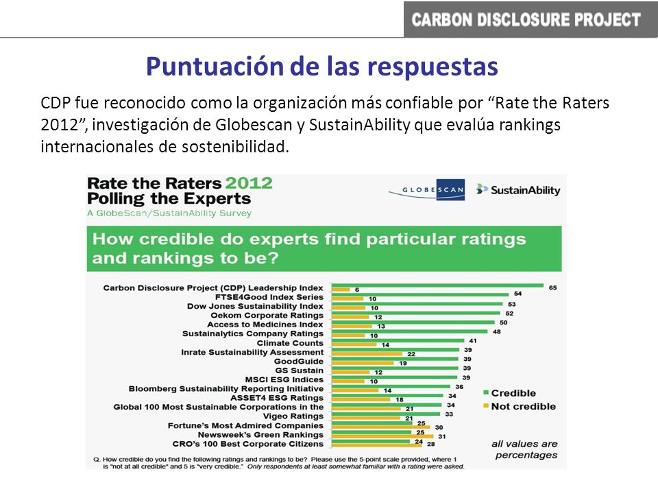 CDP fue reconocido como la organización más confiable por Rate the Raters 2012, investigación de Globescan y SustainAbility que evalúa rankings intern