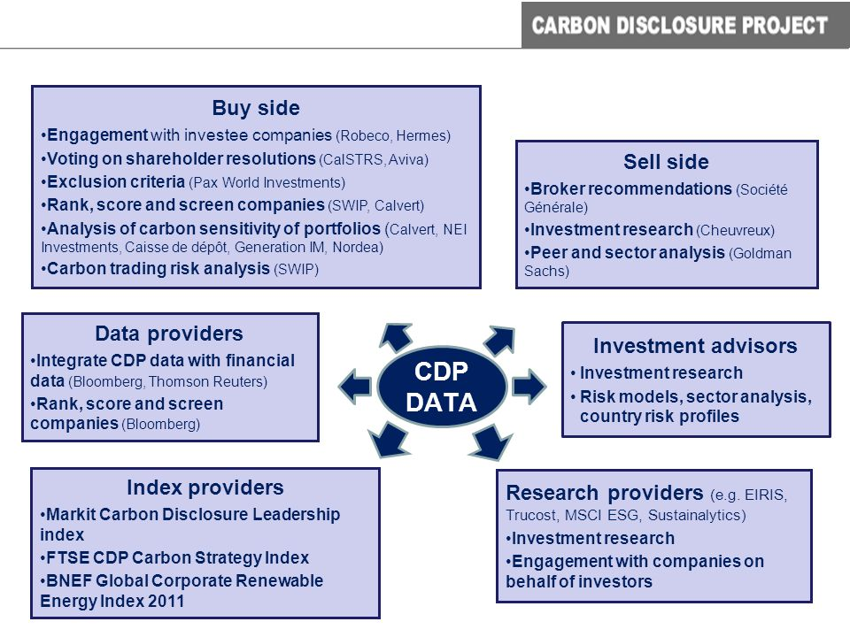 Buy side Engagement with investee companies (Robeco, Hermes) Voting on shareholder resolutions (CalSTRS, Aviva) Exclusion criteria (Pax World Investments) Rank, score and screen companies (SWIP, Calvert) Analysis of carbon sensitivity of portfolios ( Calvert, NEI Investments, Caisse de dépôt, Generation IM, Nordea) Carbon trading risk analysis (SWIP) Sell side Broker recommendations (Société Générale) Investment research (Cheuvreux) Peer and sector analysis (Goldman Sachs) Investment advisors Investment research Risk models, sector analysis, country risk profiles Index providers Markit Carbon Disclosure Leadership index FTSE CDP Carbon Strategy Index BNEF Global Corporate Renewable Energy Index 2011 Data providers Integrate CDP data with financial data (Bloomberg, Thomson Reuters) Rank, score and screen companies (Bloomberg) CDP DATA Research providers (e.g.