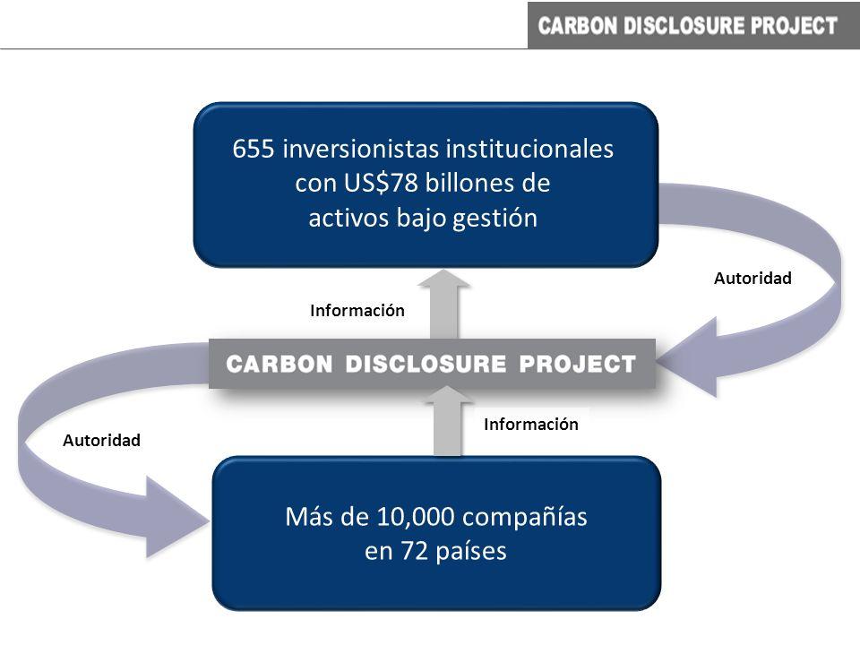 Más de 10,000 compañías en 72 países Autoridad Información 655 inversionistas institucionales con US$78 billones de activos bajo gestión